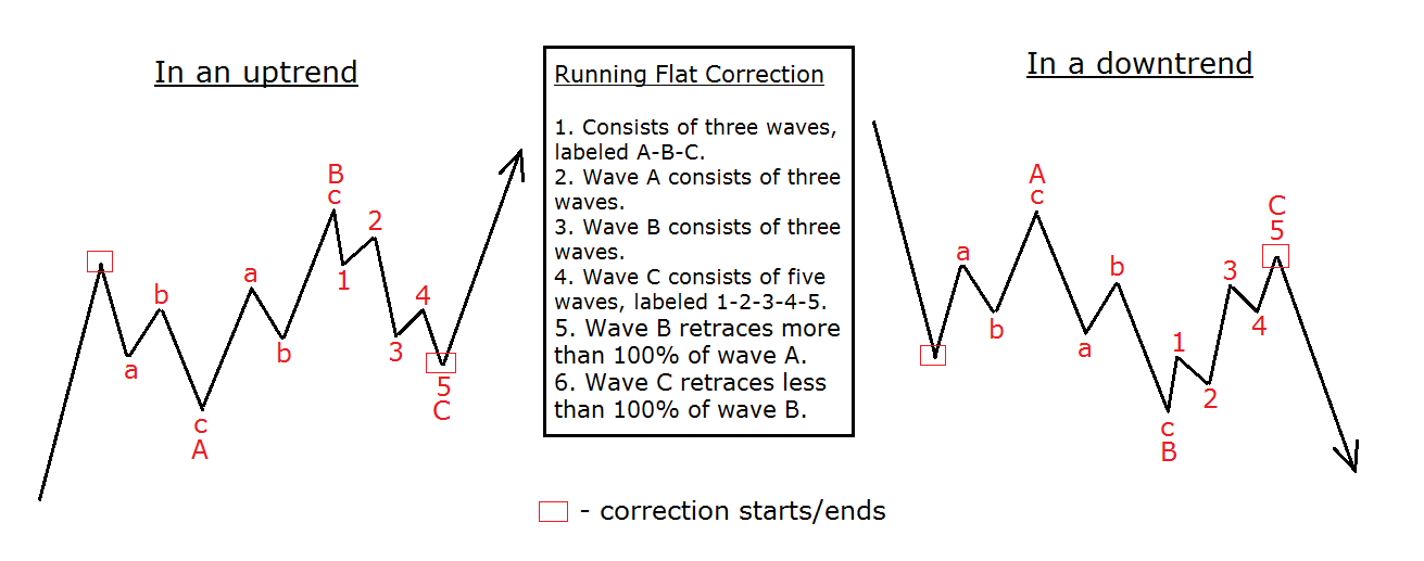 running flat example