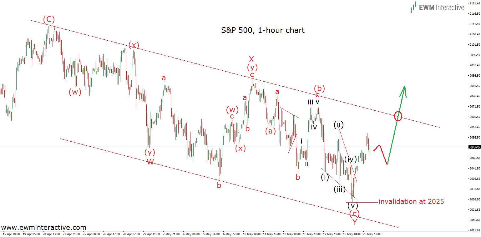 S&P 500 1h 23.5.16