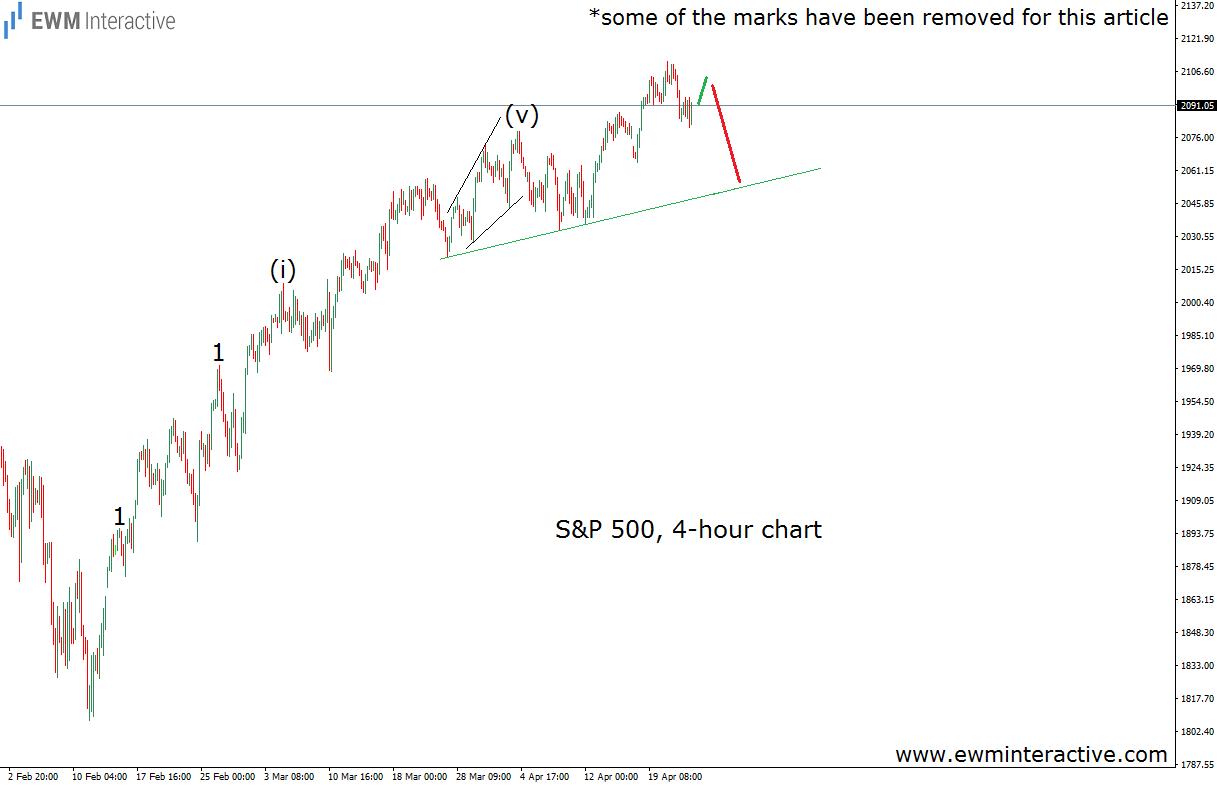 s&p 500 4h chart 25.4.16