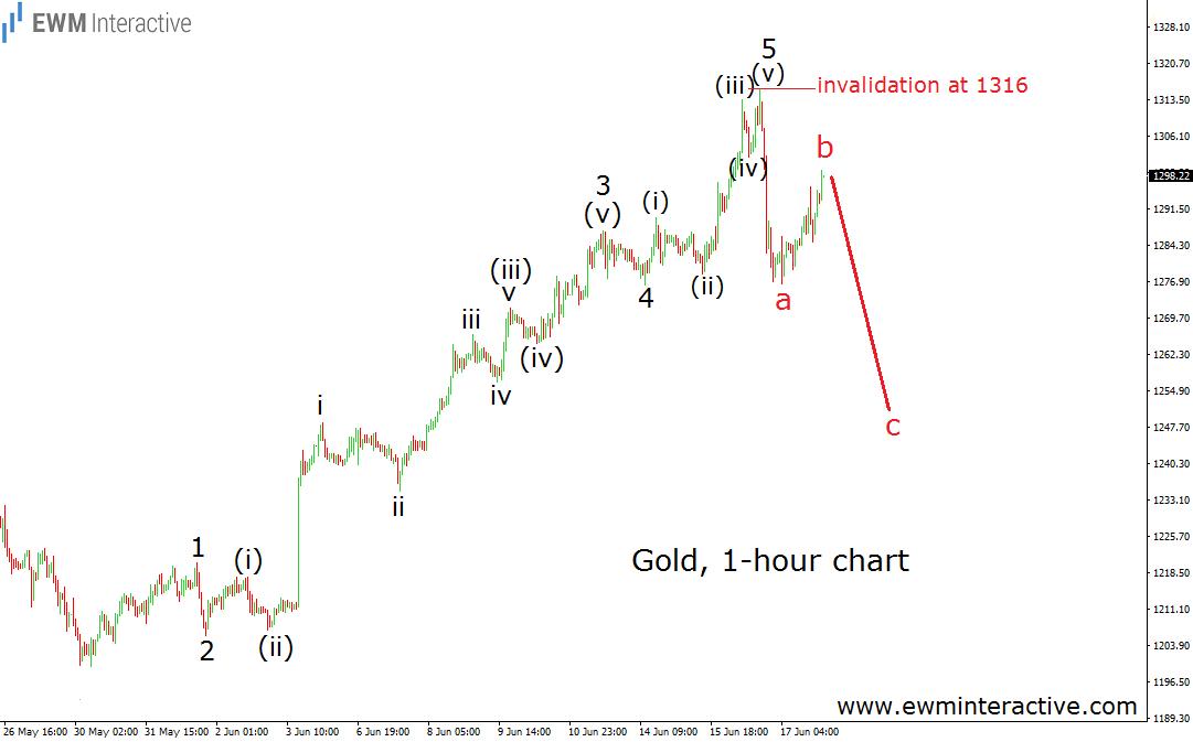 gold 1h 6.20.16