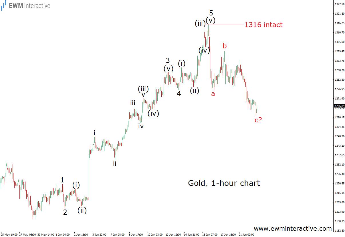 gold 6.22.16
