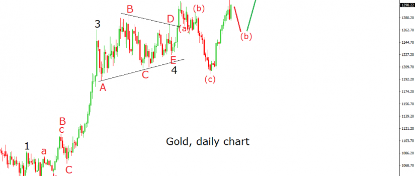 gold daily 20.6.16