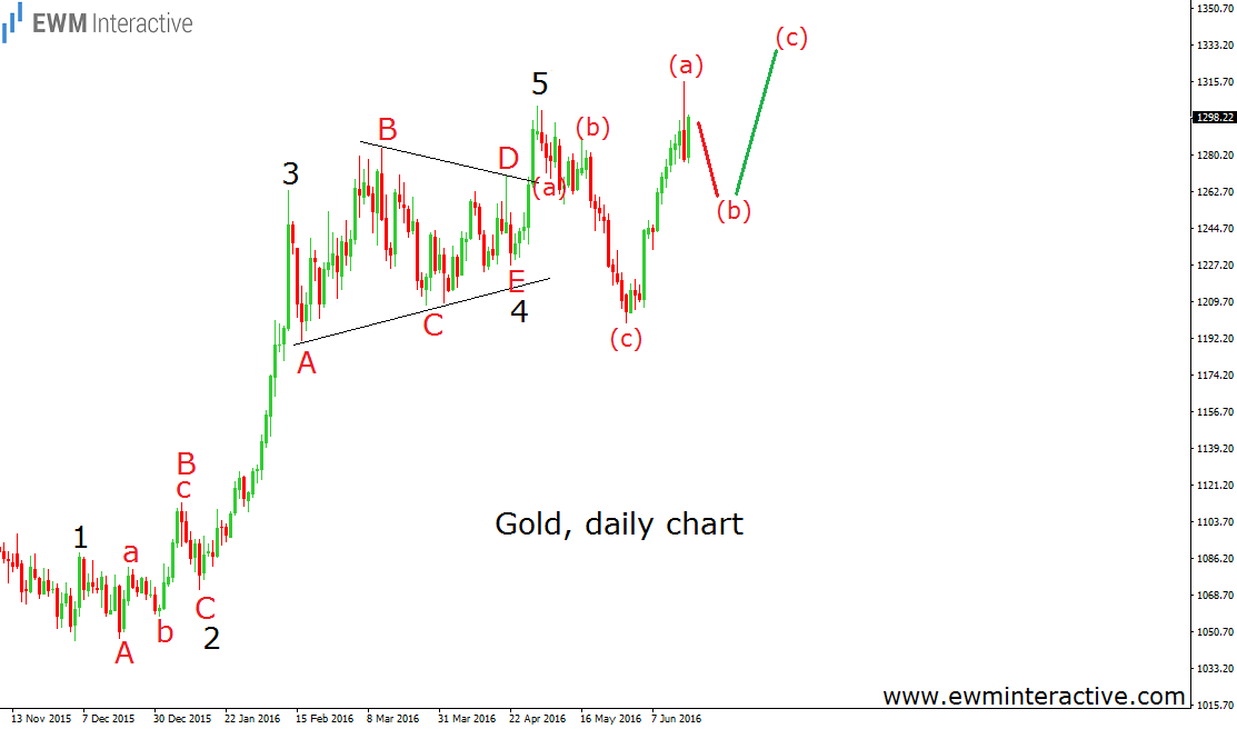 brexit gold daily 20.6.16