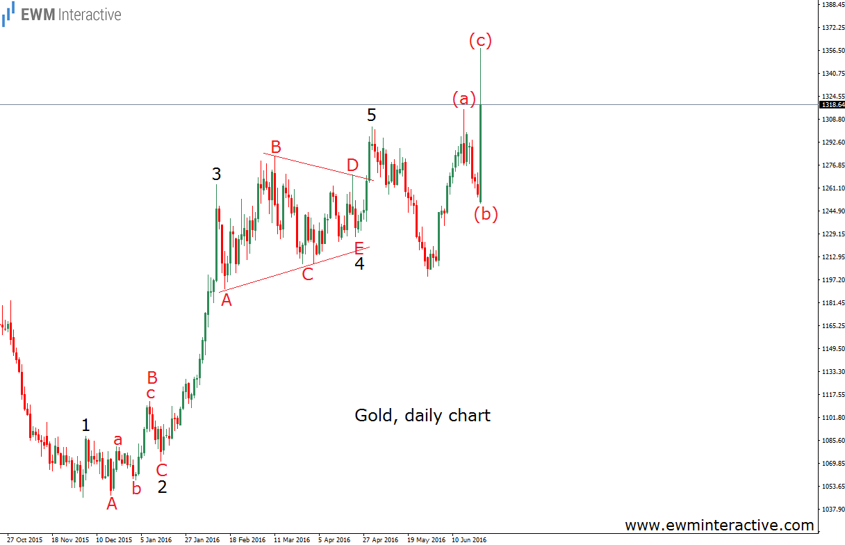 brexit gold daily flat