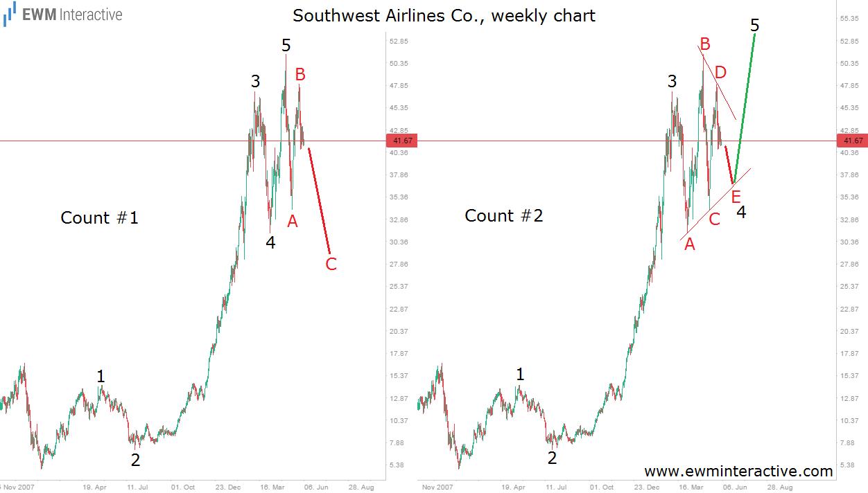 elliott wave southwest airlines weekly