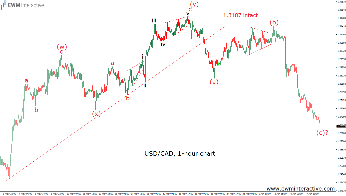 usdcad 8 june