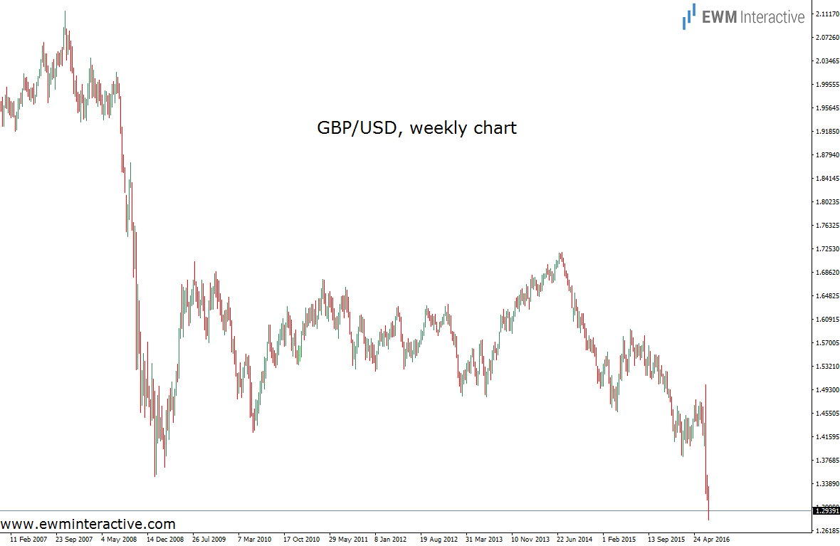 gbpusd weekly 6.7.16