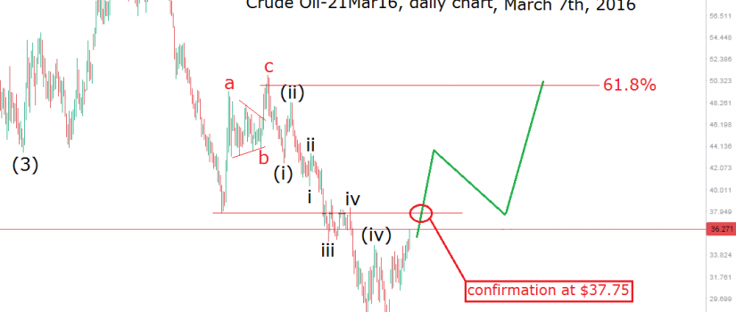 oil daily march 7