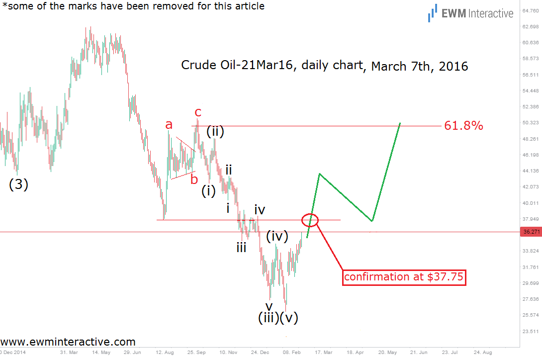 crude oil daily march 7