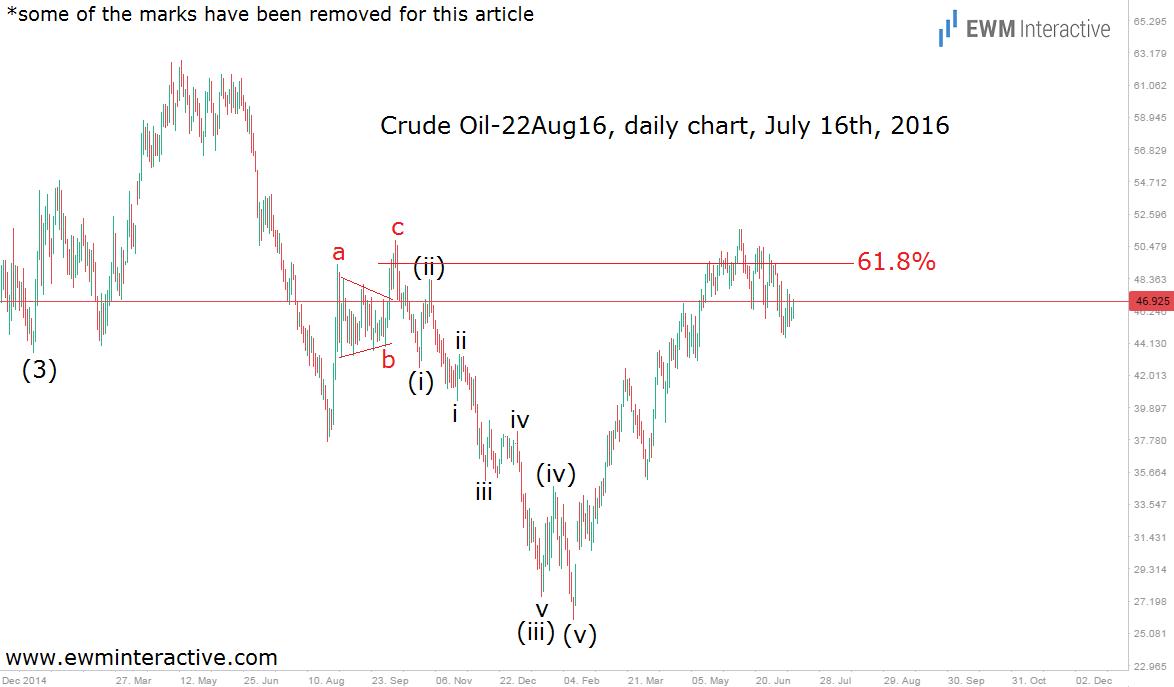 crude oil july 16 update