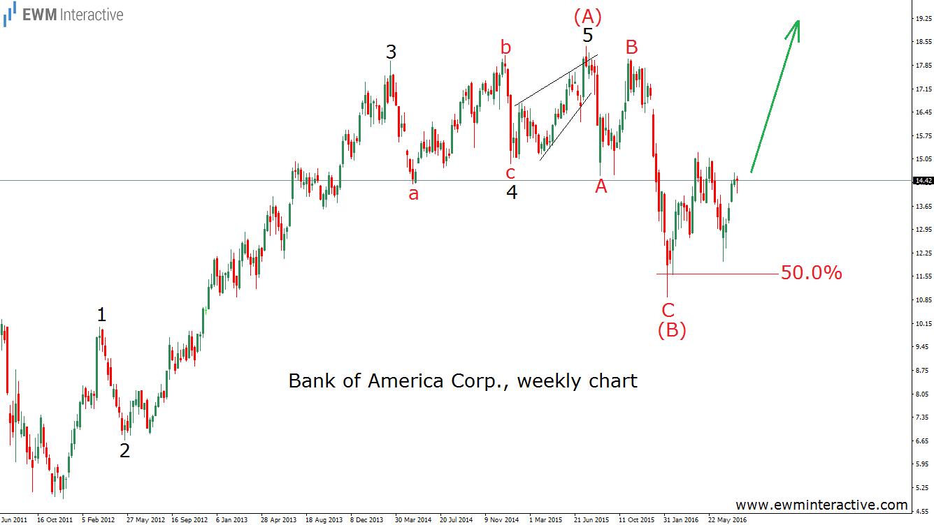 bank of america 4.8.16