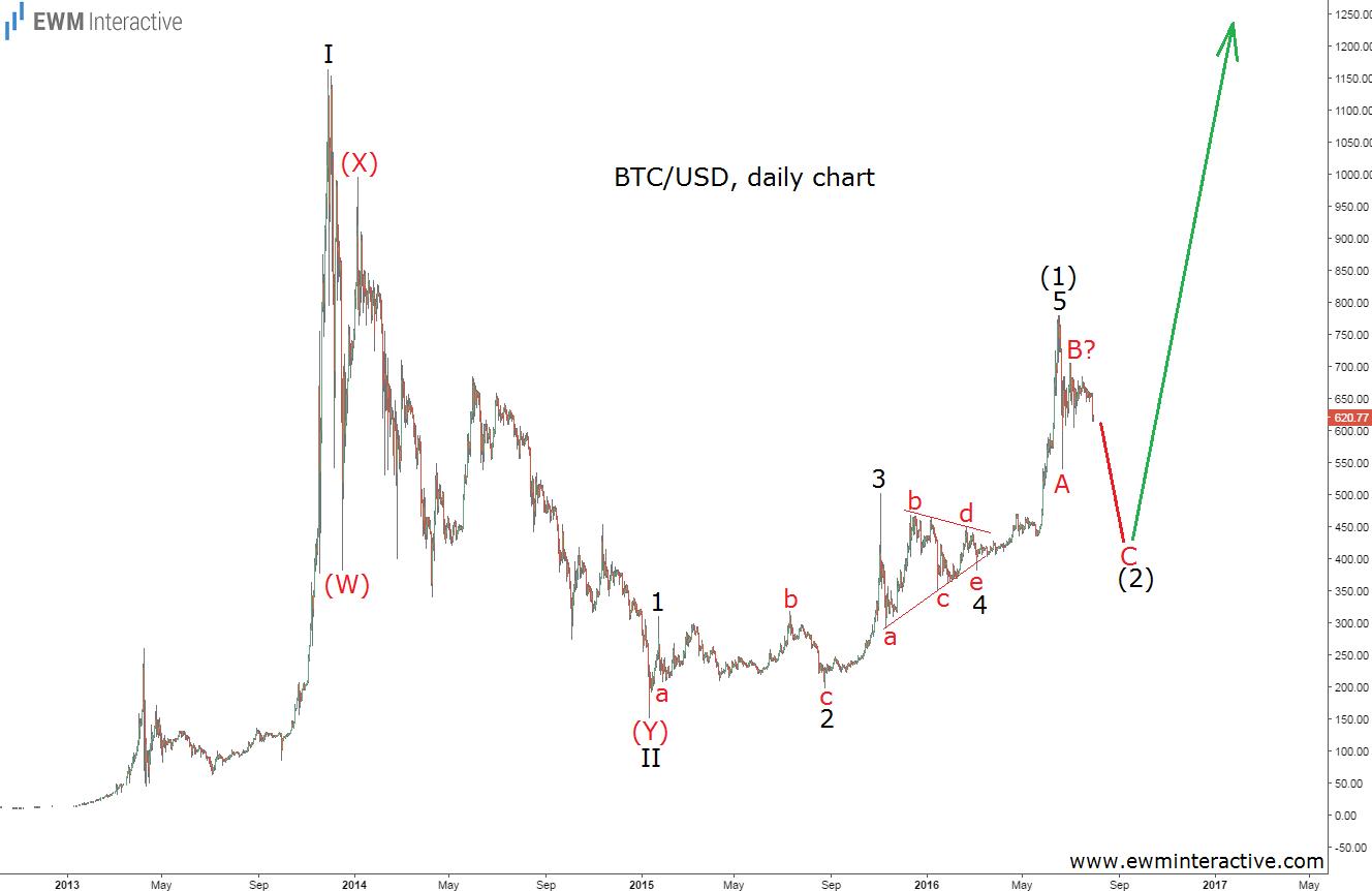 bitcoin 1.8.16
