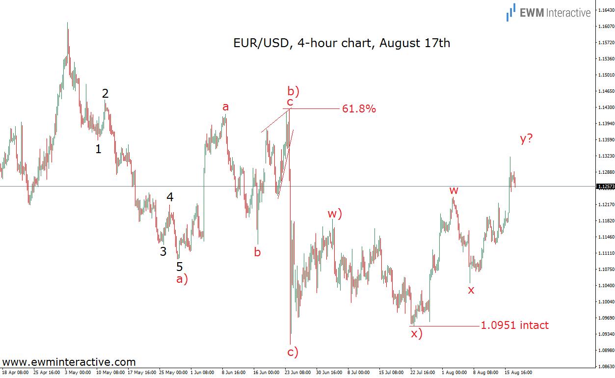 eurusd 17.8.16 update