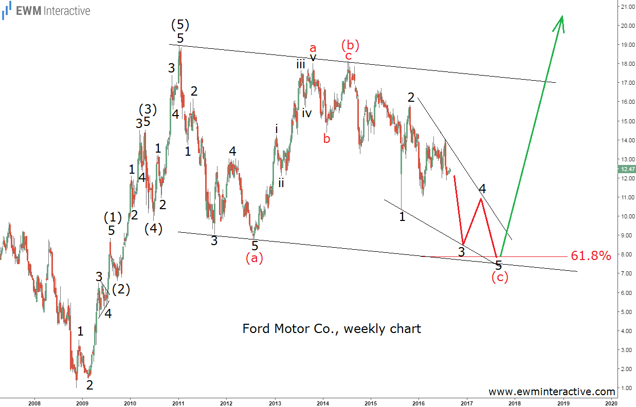 Eliott wave predicts Ford stock weakness