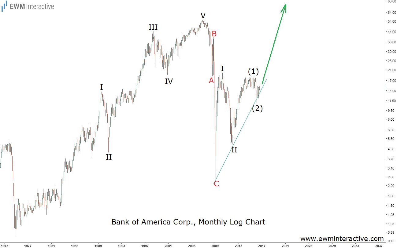 bank of america elliott wave