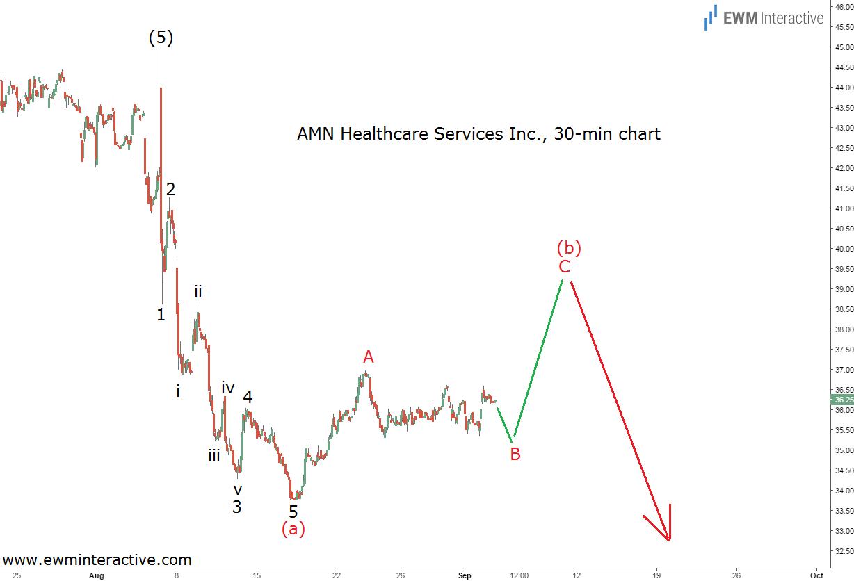 amn healthcare 30m