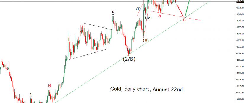 gold-daily-22-8-16