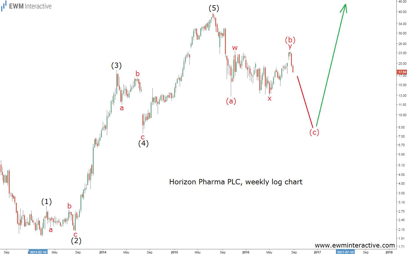 Horizon Pharma Elliott Wave analysis