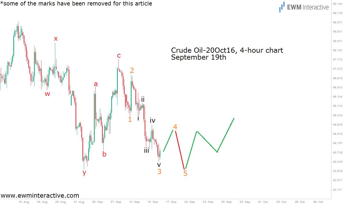 crude oil-4h-19-9-16