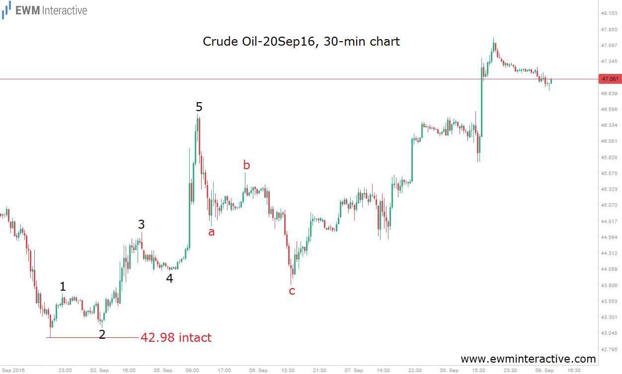 oil-9-9-16