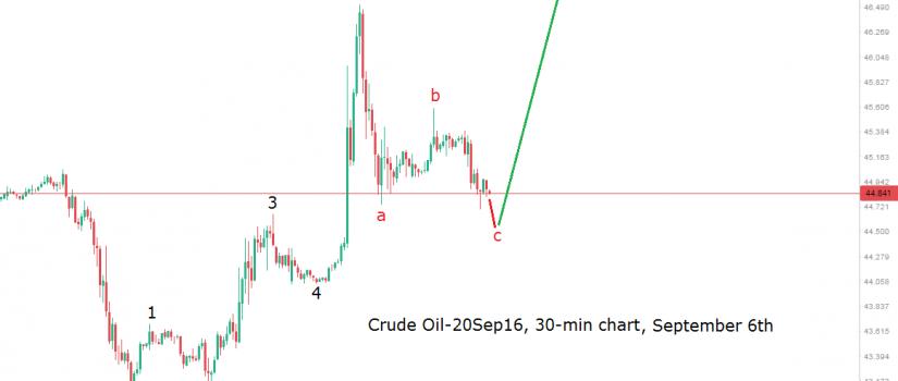 oil-update 6.9.16