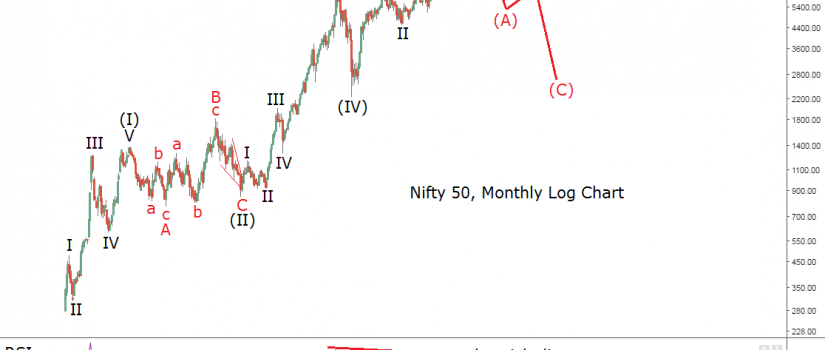 nifty-50-monthly-7-10-16