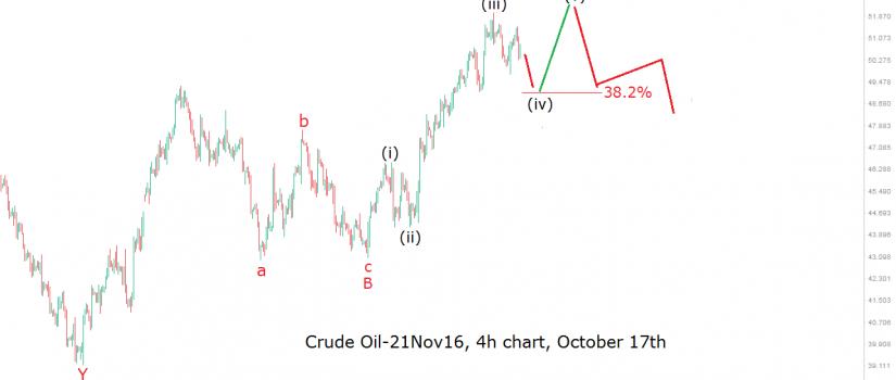 oil-4h-17-10-16