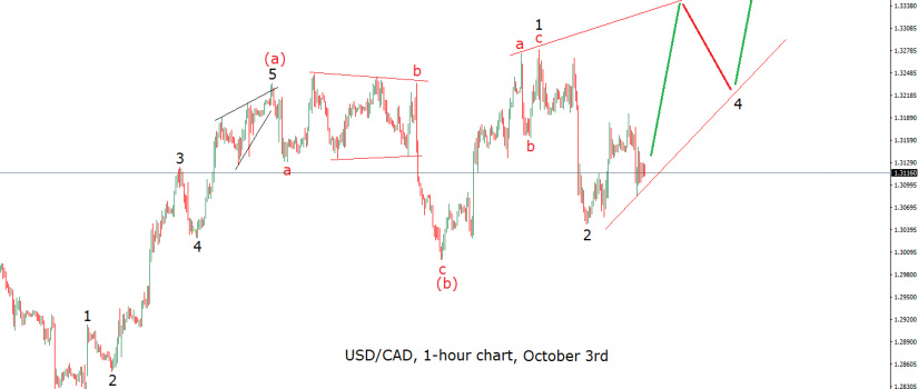 usdcad-1h-alt-2-oct-3