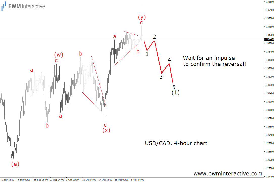 usdcad-4h-7.11.16