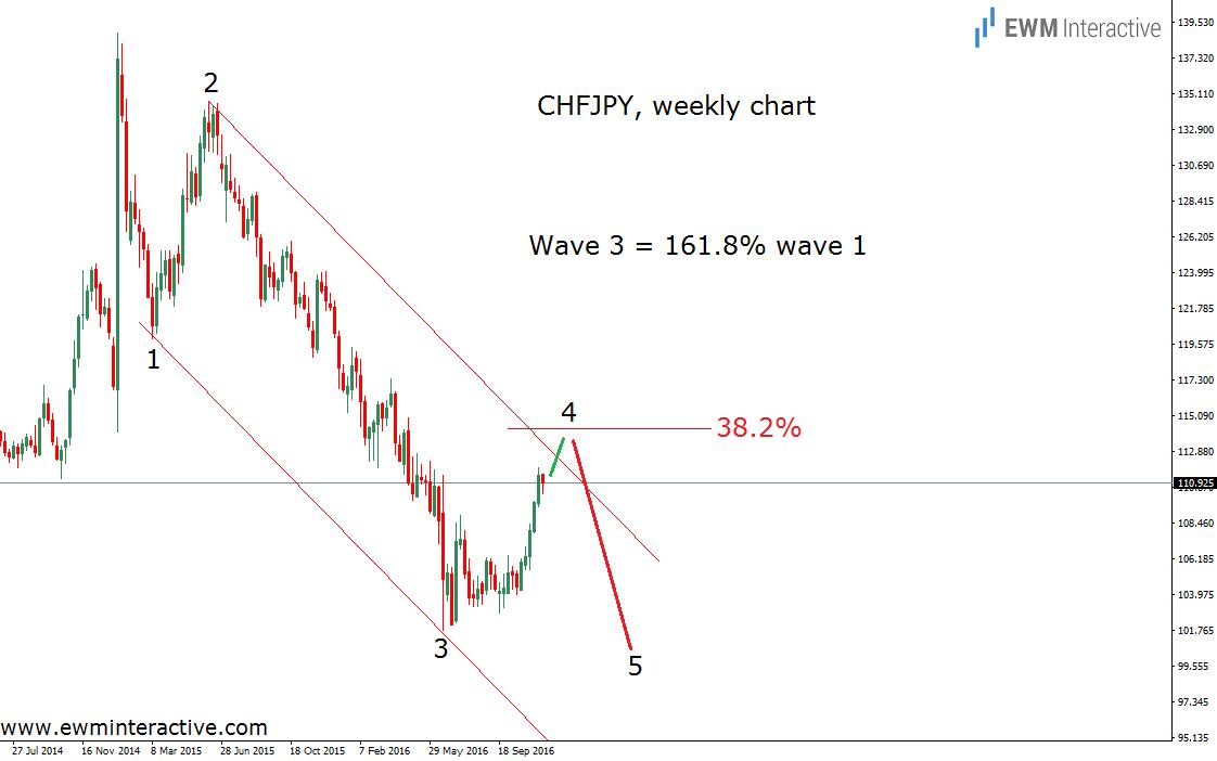 chfjpy-29-11-16