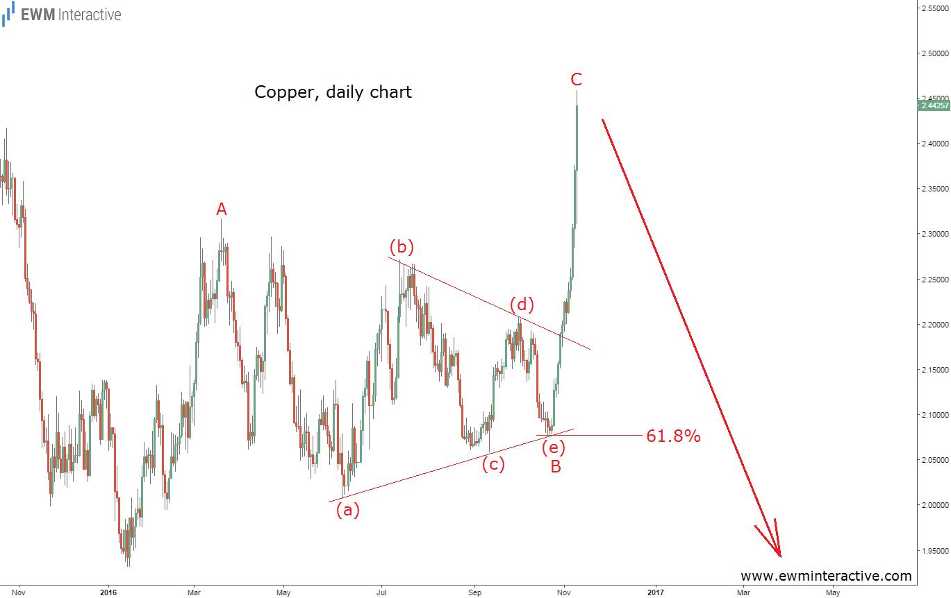 copper-9-11-16