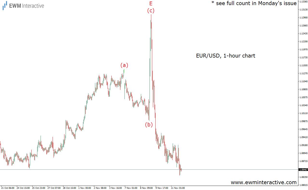 eurusd-1h-13-11-16