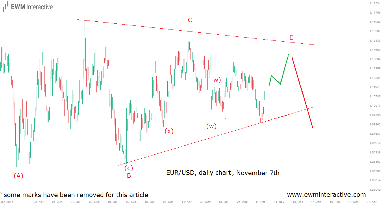 eurusd-daily-7-11-16