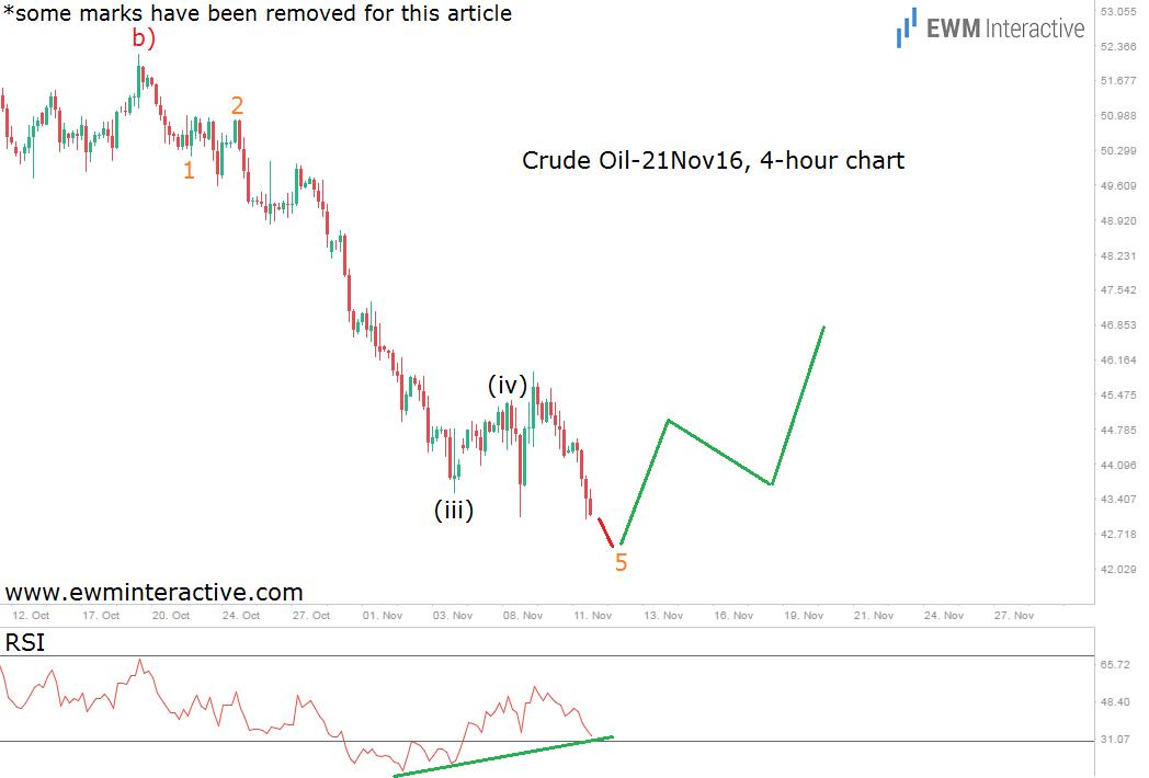 oil-4h-14-11-16