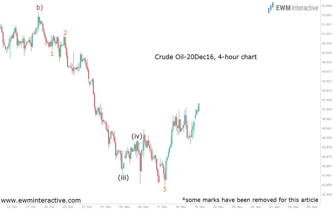 oil-4h-21-11-16