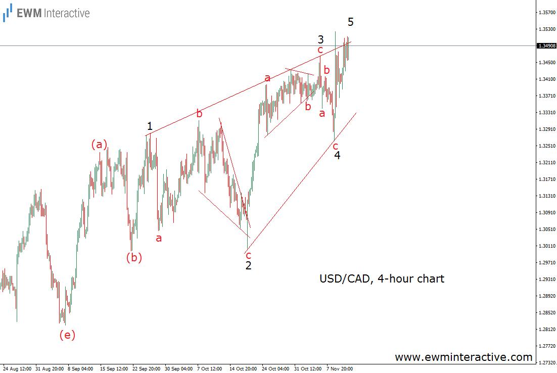usdcad-11-11-16