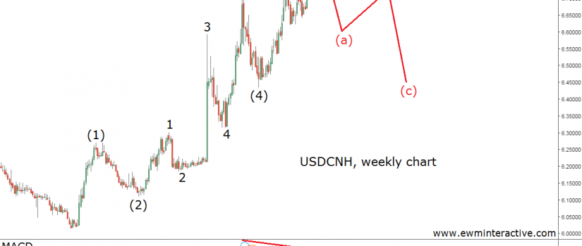 usdcnh-weekly-11-11-16