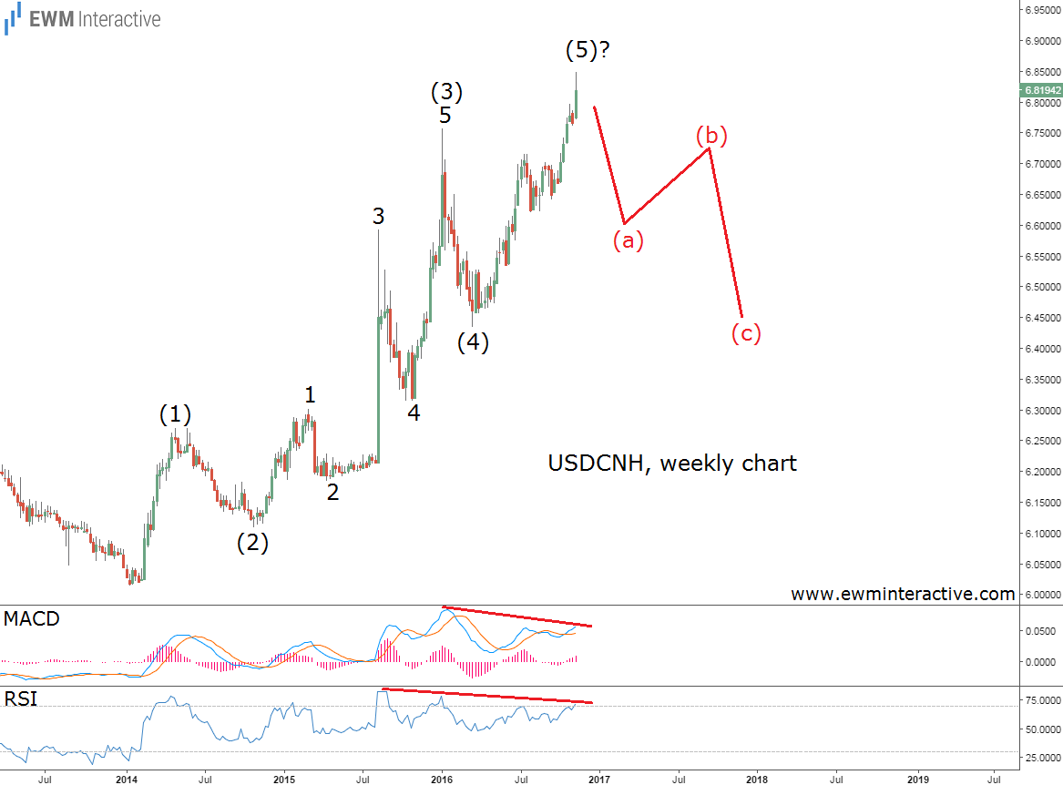 usdcnh elliott wave analysis
