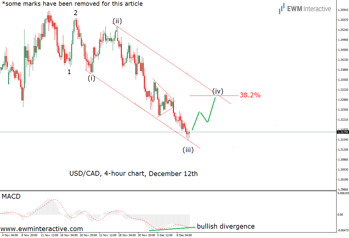 12-12-16-usdcad-4h