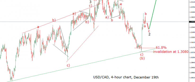 19-12-16-usdcad-4h