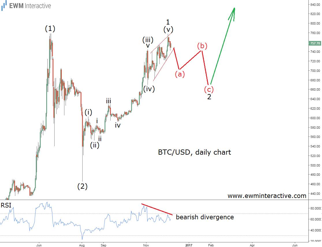 bitcoin-daily-2