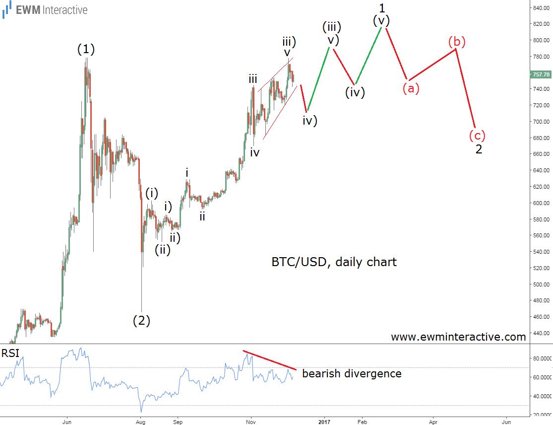 bitcoin-daily-3