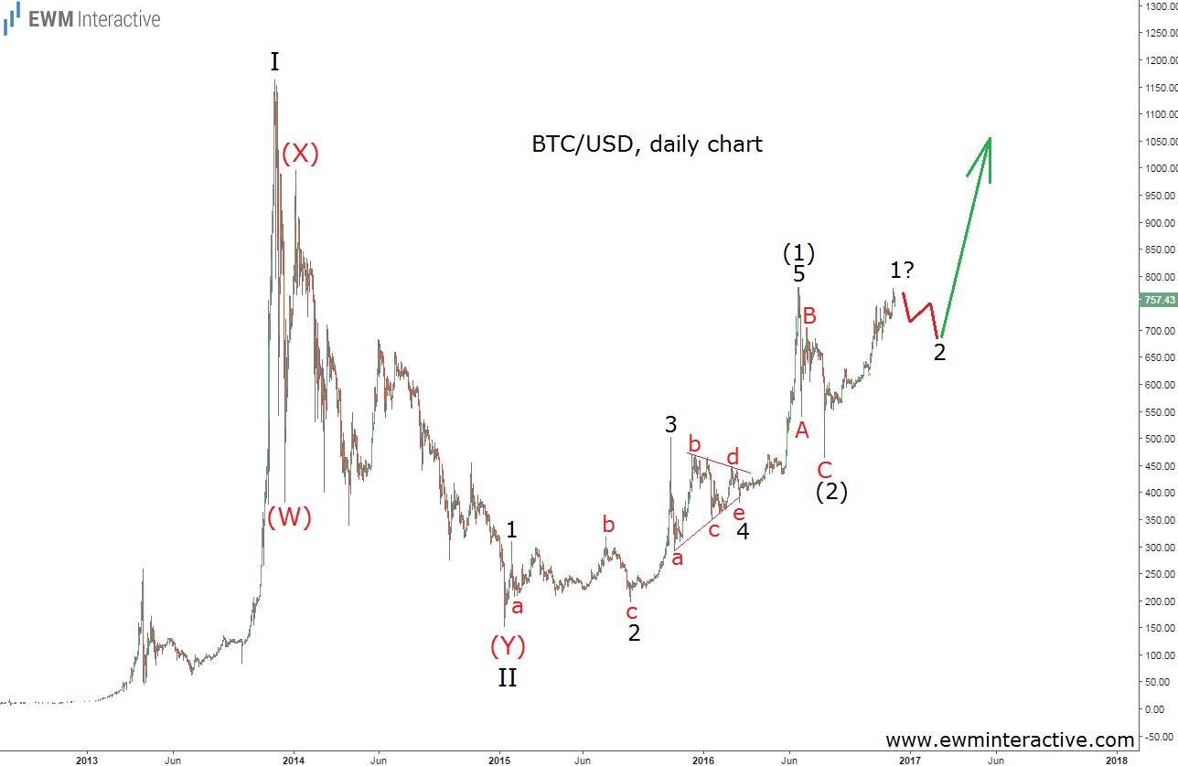 bitcoin-daily-6-12-16
