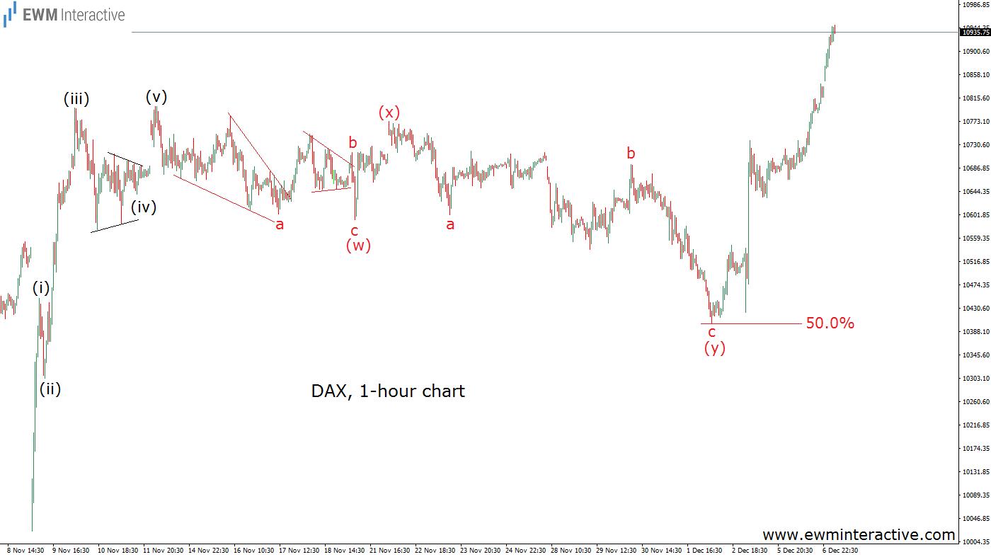 dax-7-12-16