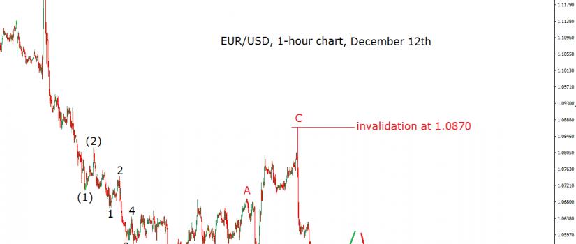 eurusd-12-12-16