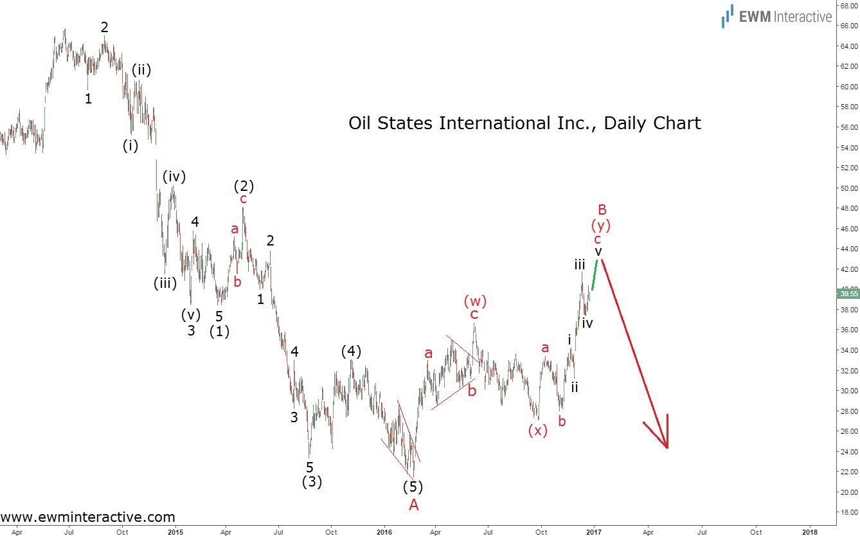 oil states-27-12-16
