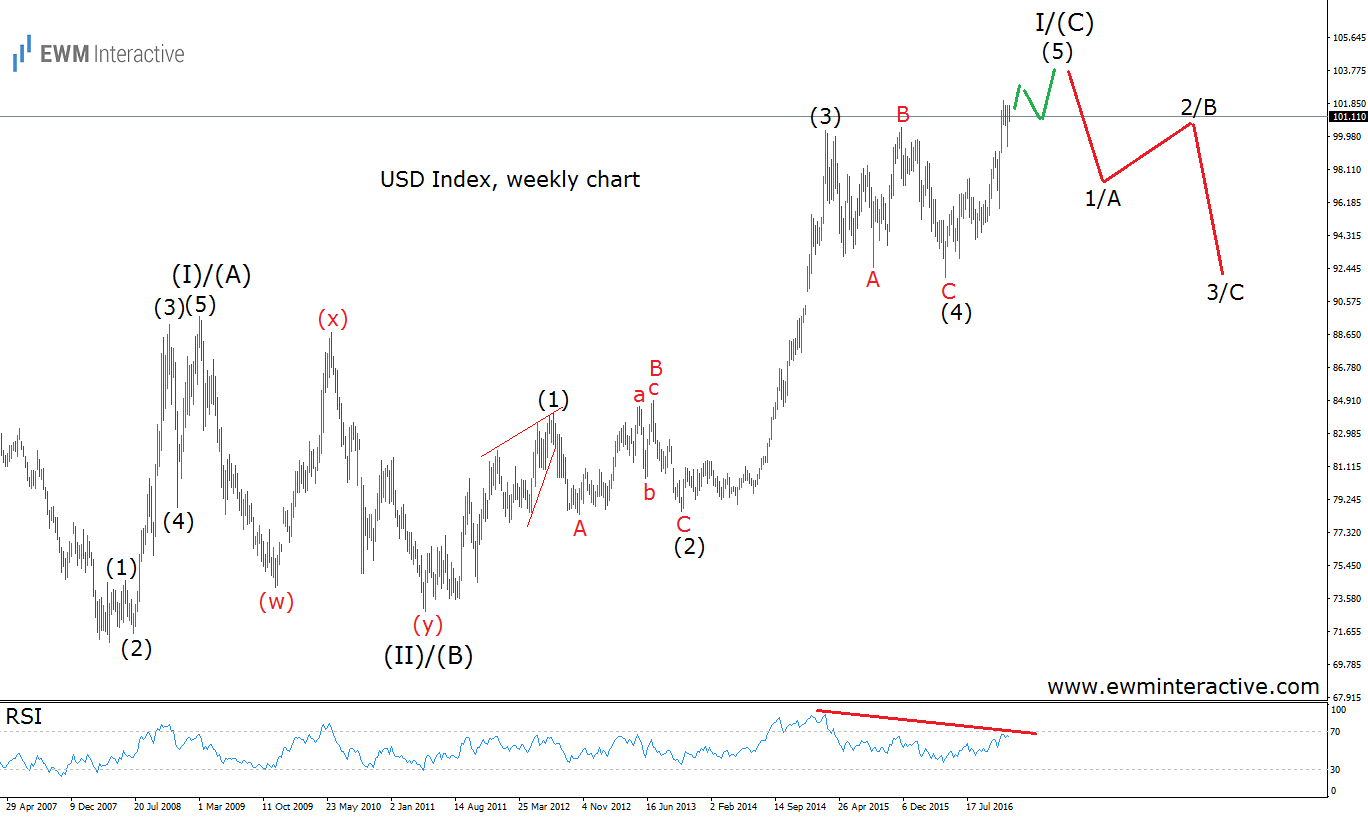 usd index elliott wave analysis