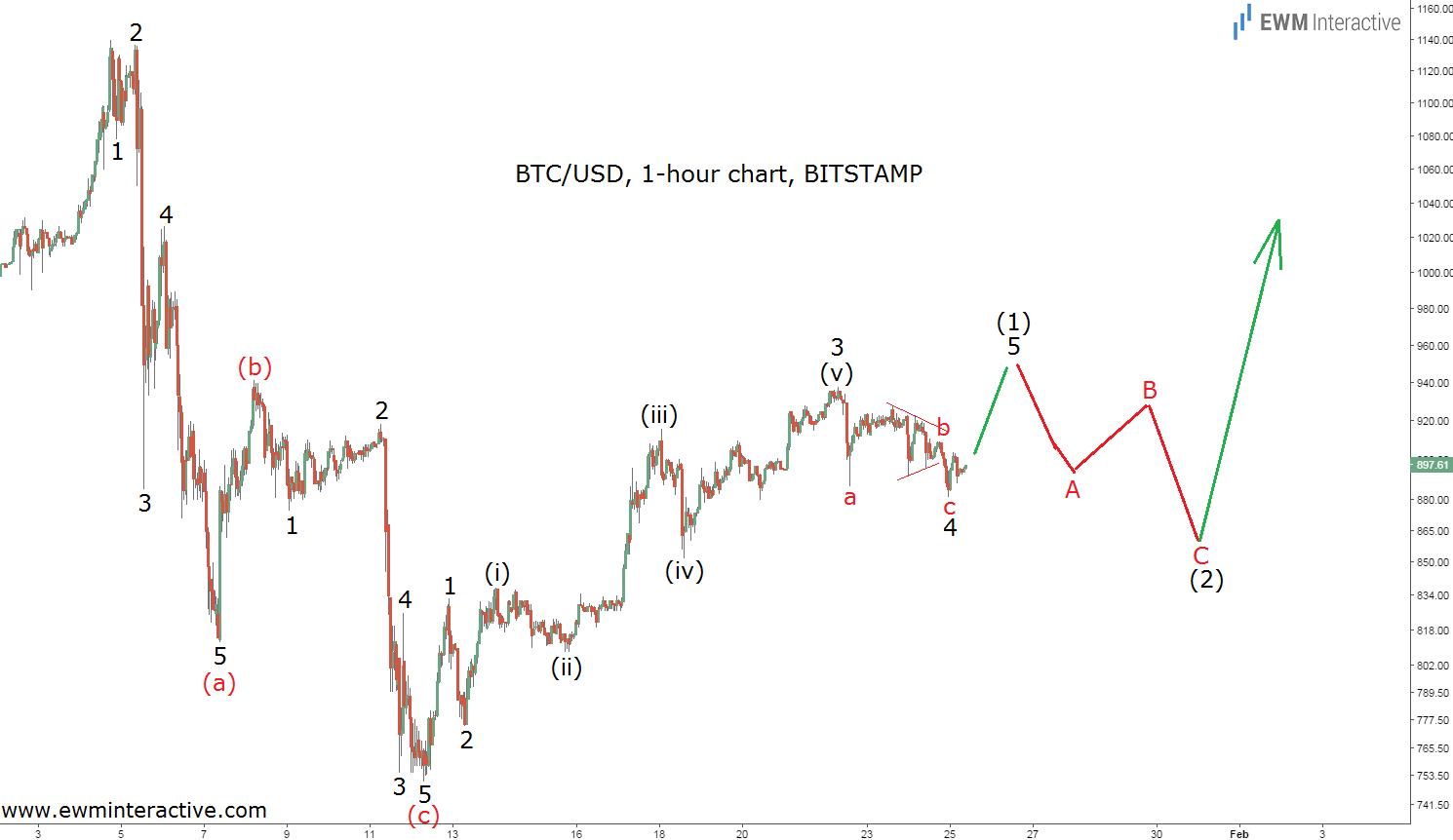 bitcoin 25.1.17