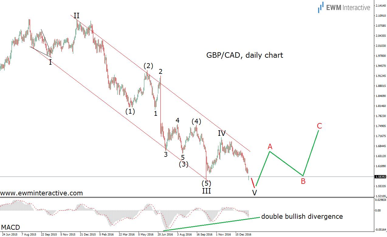 gbpcad elliott wave chart