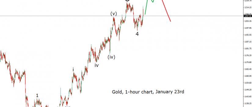 gold 1h 23.1.17. alt